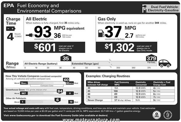 EPA-chevrolet-volt mpg rating