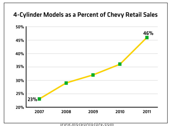 4-Cylinder Chevrolet sales chart