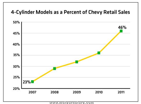 4-Cylinder Chevrolet sales chart