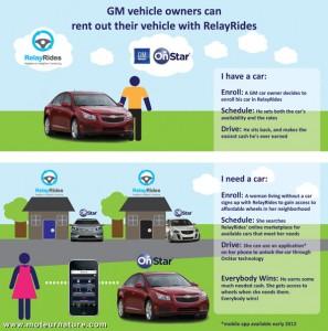 GM-Relayrides