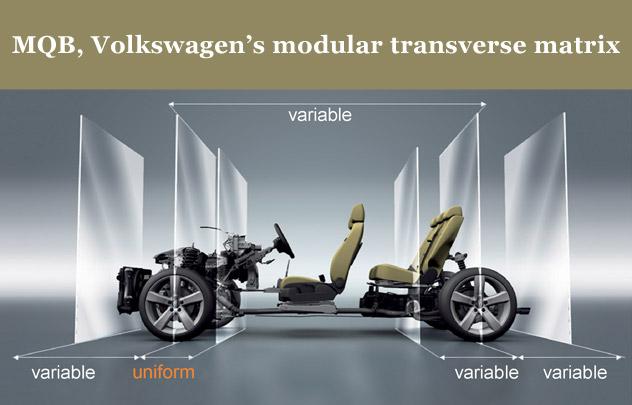 MQB, Modular Transverse Matrix and new engines, Wolfsburg