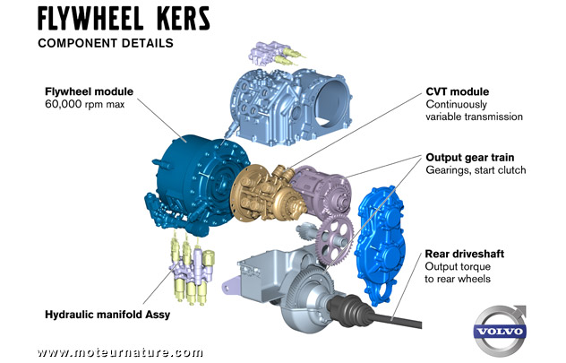 Volvo-KERS-components