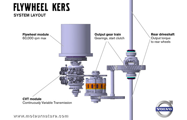 Volvo-KERS-system